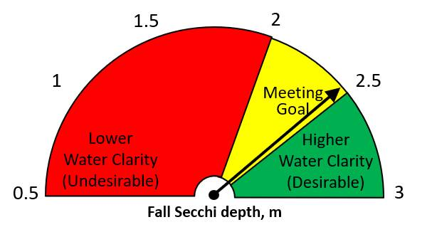 Fall 2020 Secchi disk depth = 2.43 m.